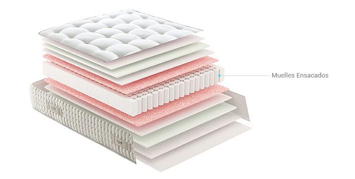 Los colchones de muelles ensacados son un tipo de colchon ideal para camas de matrimonio